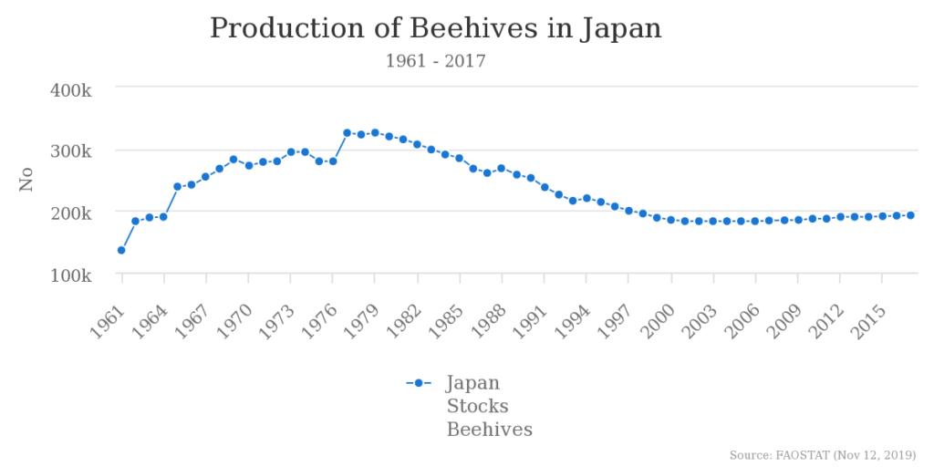 蜂の巣の推移_日本