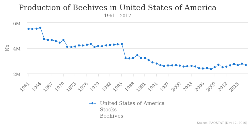 蜂の巣の推移_アメリカ