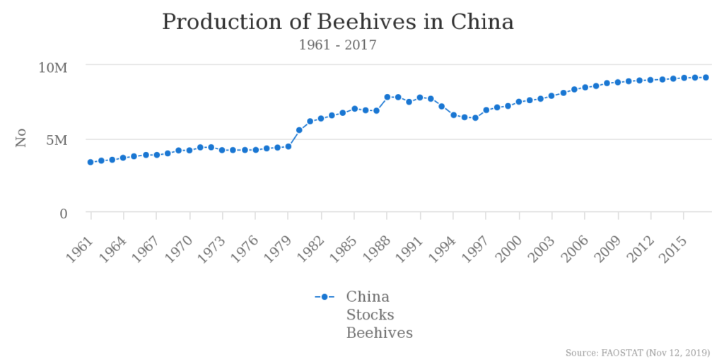 蜂の巣の推移_中国