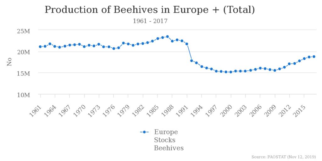 蜂の巣の推移_ヨーロッパ