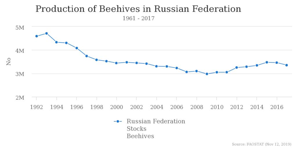 蜂の巣の推移_ロシア