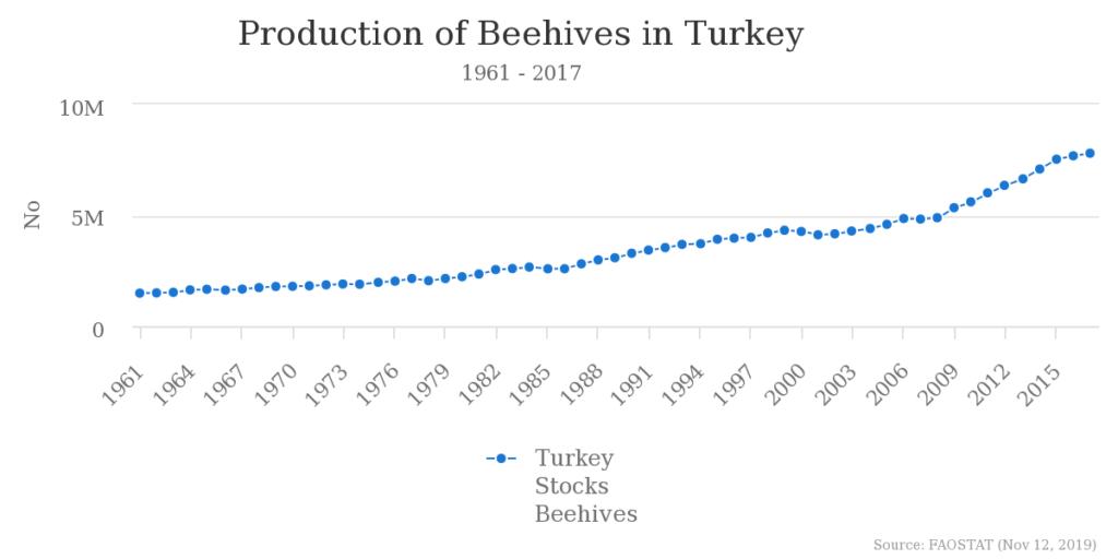 蜂の巣の推移_トルコ