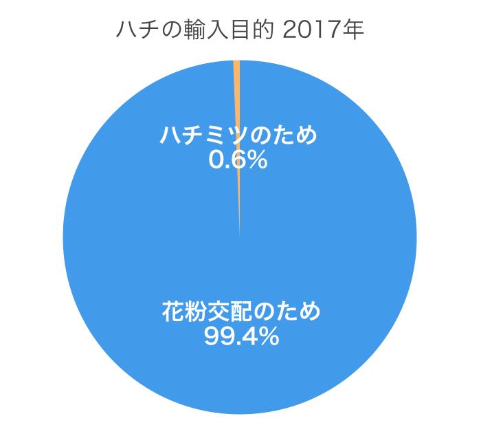 ハチの輸入目的割合(2017)